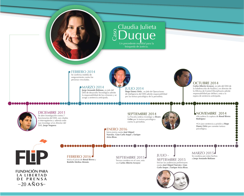Así ha operado la justicia en el caso de la periodista Claudia Julieta Duque