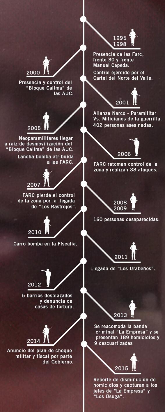 20 años de guerra en Buenaventura