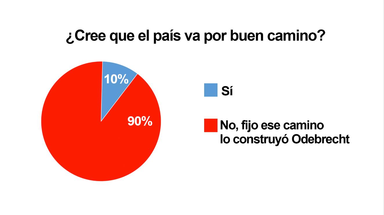 Encuesta_memeteca_futurodelpais