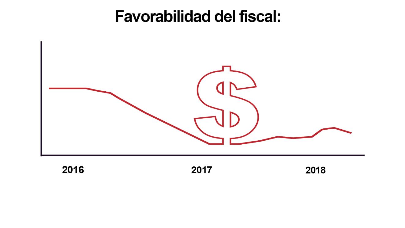 Memeteca, Fiscal Martínez, Favorabilidad, encuesta