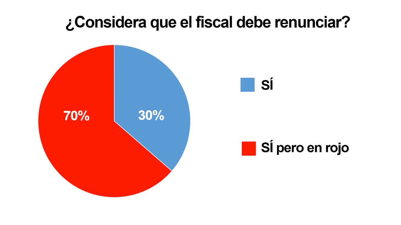 Memeteca, Encuesta, Fiscal, Néstor Humberto Martínez, Renuncia