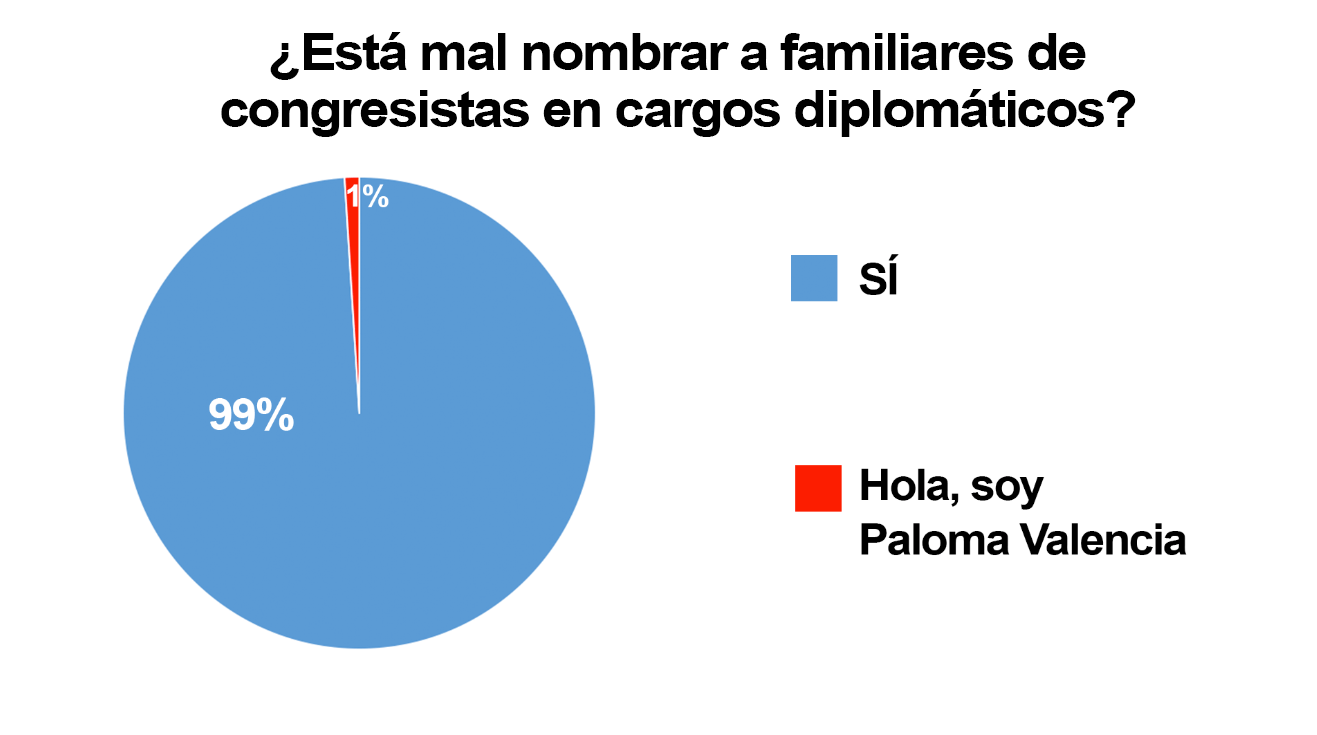 Paloma Valencia, memeteca, mermelada, encuesta, congresistas