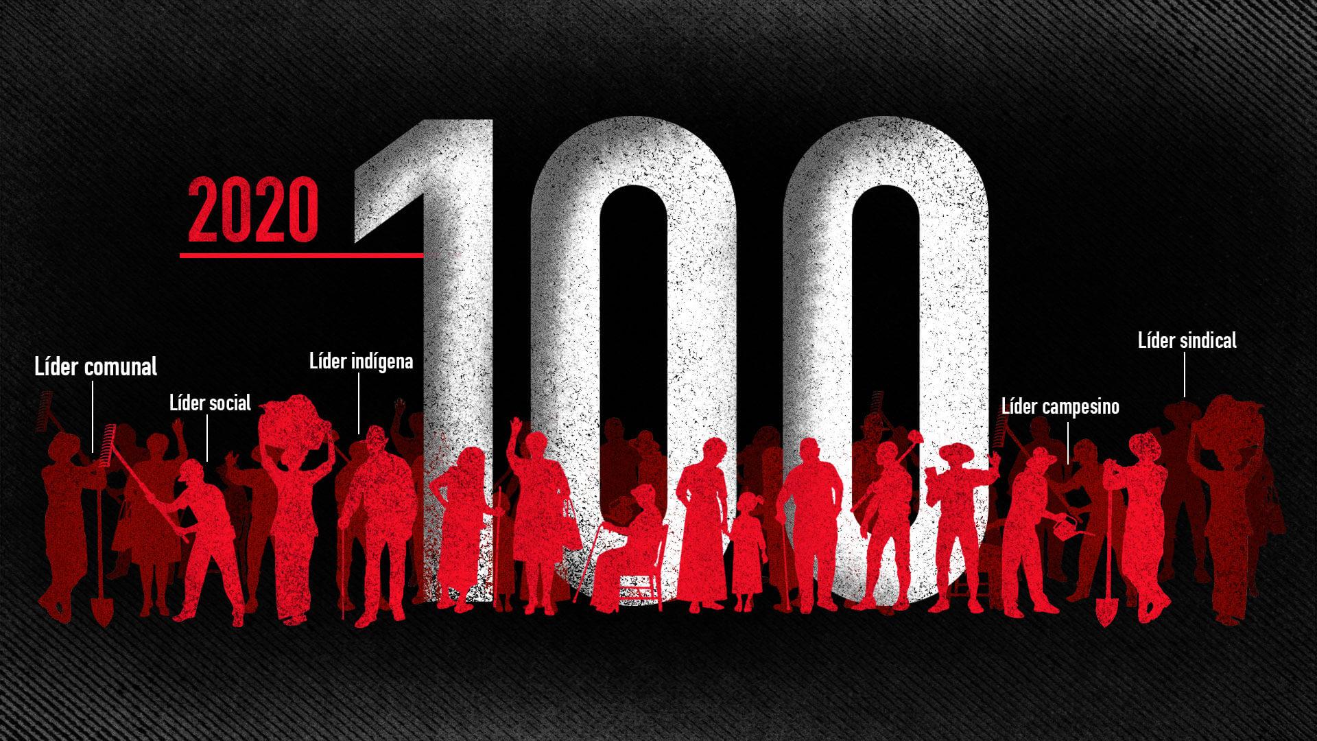 No es ni mitad de año y ya van 100 líderes sociales asesinados en 2020