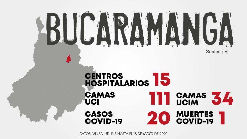 bucaramanga_covid-19