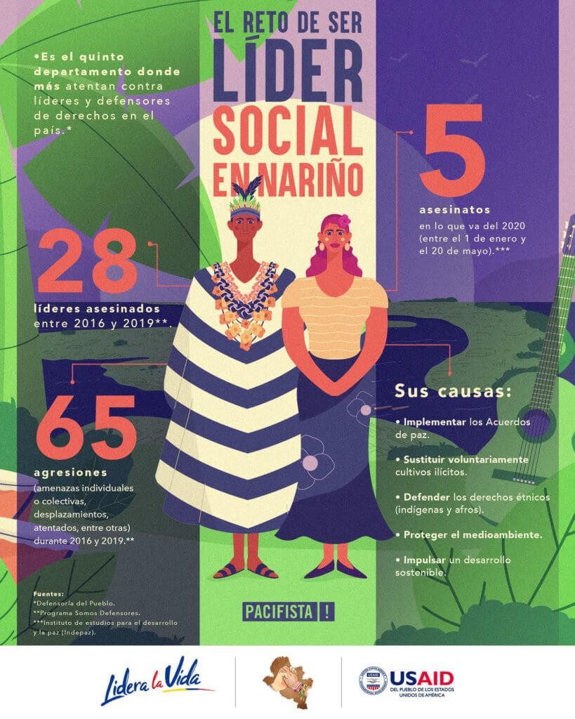 Infografía_lider_nariño