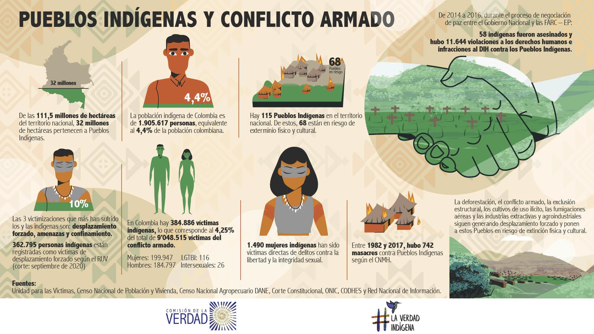 Cifras de los impactos del conflicto armado en los pueblos indígenas