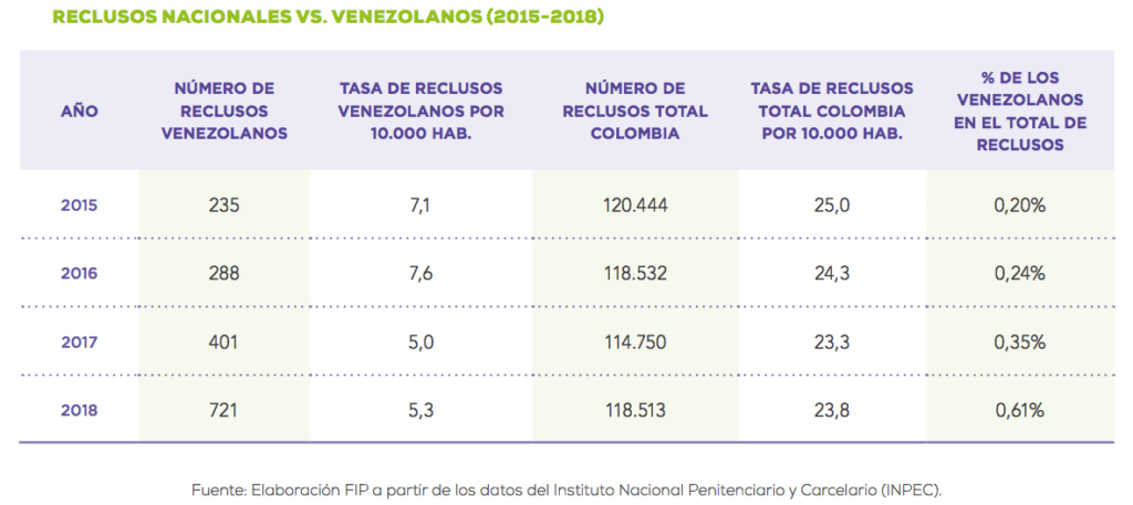 Gráfica_venezolanos_FIP2