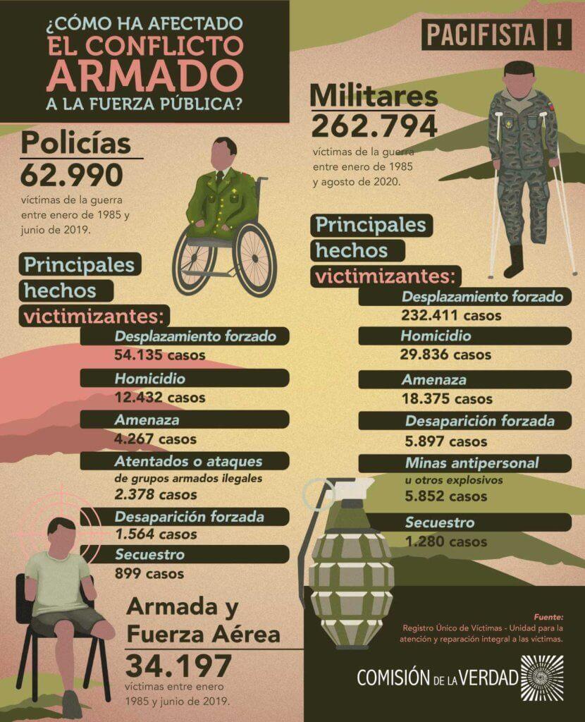 Infografía_militares_policías