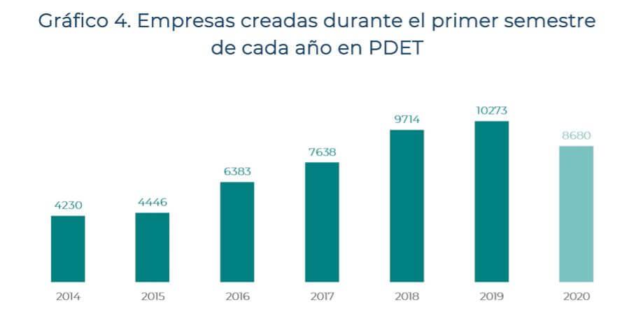 Empresas_PDET_semestre1