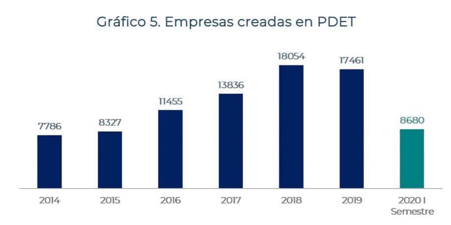 Empresas_creadas_PDET